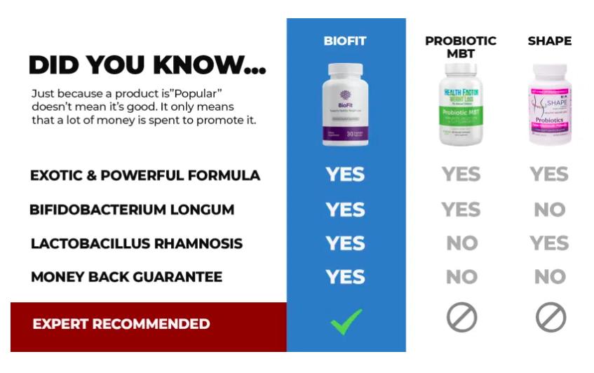 biofit comparison